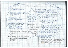 Venn Diagram Type 1 Type 2 Diabetes Pbs Classroom Activities