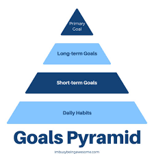 goals pyramid to reach your dreams