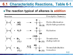 Alkene Addition Reactions Chart 6 1 Reactions Of Alkenes Chapter Characteristic Reactions