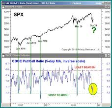 Stock Market 2016 Chart This Market Feature Has Coincided With Every Stock Market