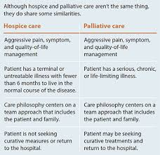 Demystifying Palliative And Hospice Care American Nurse Today