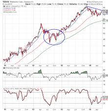 Starbucks Stock Chart Analysis Nasdaq Sbux