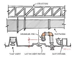 What Is The Best Height For Sprinkler Pipe