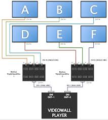 setting up and configuring a video wall appspace core v5 8 below is a wiring diagram of this setup