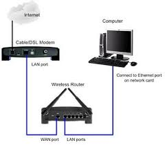 internet cable wiring diagram wirdig have cable internet a modem provided by comcast my