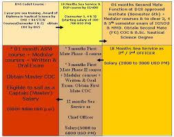 Gp Rating Career Flow Chart Merchant Navy Coaching In Jalandhar Best Merchant Navy