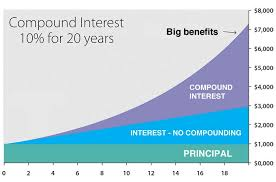 Loan Interest Calculator Adorable Compound Interest Calculator The Calculator Site