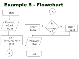 Meljun Cortes Flowcharting Lecture Notes