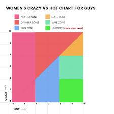Hot Vs Crazy Chart 9gag