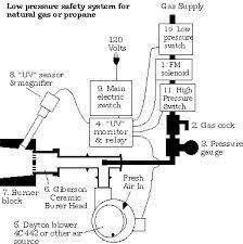 blacksmith forge plans. image result for gas forge burner plans blacksmith d