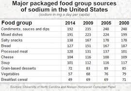 Sodium Food Chart U S Households Buying A Smaller Amount Of Sodium