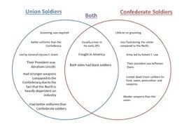 Venn Diagram Civil War Venn Diagram Comparing Union Confederate Soldiers The American