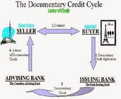 Textile Aid Letter Of Credit L C Work Flowchart For