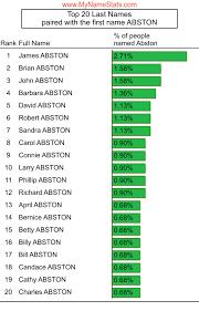 ABSTON Last Name Statistics by MyNameStats.com