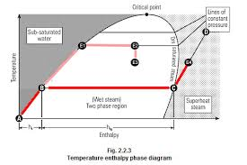 Temperature Enthalpy Chart Steam Quality In The Ecat