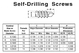 Self Tapping Screw Thread Chart Cleco Industrial Fasteners Specifications Self Drilling