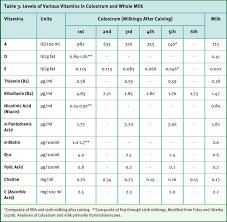 Vitamin Consumption Chart Vitamin Basics Compendium Dsm