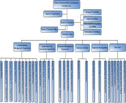 Company Organizational Structure Chart China Communications Construction Company Ltd