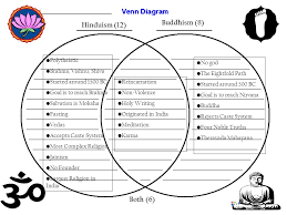 Jainism And Hinduism Venn Diagram Hinduism And Buddhism Activities Bell Work 10 22 Paste Your 2 Nd