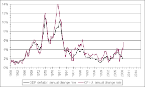 Variation On The Gdp Inflation Chart The Big Picture