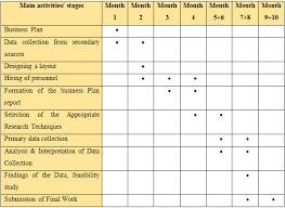 Gantt Chart For Restaurant Ledbury Restaurants Case Study On Business Decision Making