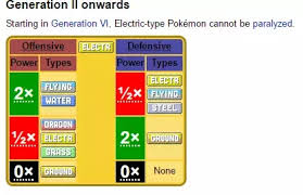 Pokemon Gen 1 Weakness Chart What Are Some Pokemon With No Weaknesses Quora