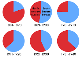economy in ellis island era immigration european sources of immigration shifted sharply to the south and east