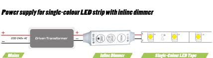 led wiring guide how to connect led tapes receivers fig 3 power supply for single colour led strip inline dimmer wiring diagram