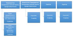 Структура Контрольно счетная палата города Севастополя