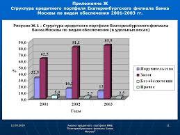 Организация деятельности ОАО Альфа Отчет по практике альфа банк