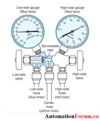 Manifold Gauges Or Air Conditioning Gauges