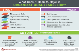 Organizational Leadership Graduate Programs Schools