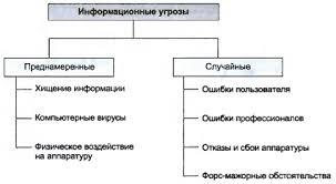 Информационная безопасность Основные виды информационных угроз