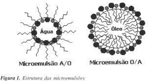FARMACOTÉCNICO: Microemulsões e fases líquidas cristalinas como sistemas de  liberação de fármacos
