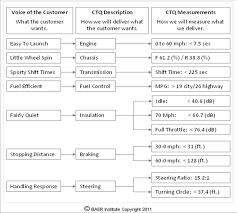 Ctq Chart Topic 1 Customer Knowledge Part 2 Critical To Quality