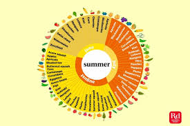 Seasonal Fruit And Veg Chart Uk Your Guide To Seasonal Fruits And Vegetables The Healthy