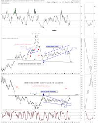 Gold Stock Index Chart Weekend Report The Incredible World Of Gold Stock
