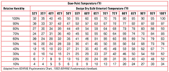 dew point chart calculating temperature gradients professional roofing magazine