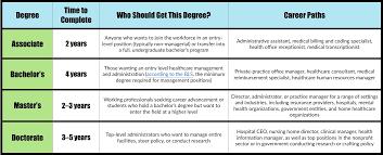 What Do Healthcare Administrators Do Health Administration Careers Healthadministrationdegrees Com