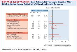 Dual Antiplatelet Therapy Versus Aspirin Monotherapy In Diabetics
