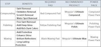 Meguiars Buffing Compound Chart Meguiars G3501 Da Compound Power Pack