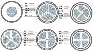Dowells Cable Gland Selection Chart Comet Cable Gland Selection Chart Jytop Power Cable