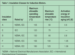 Table 1 From Lifetime Evaluation Of Class E Electrical