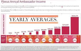 Plexus Ambassador Pay Chart My Facebook Friend Shared This Chart Displaying The Yearly