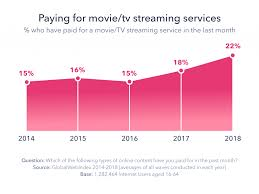 Tv Network Ownership Chart Broadcast Tv In 2019 Whats Changing And Why