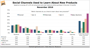Gen Chart 85 Of Gen Z Uses Social To Learn About New Products But