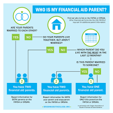 Fafsa Flow Chart Pay Faq Oregon Goes To College