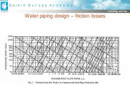 Water Piping Design Ppt Download