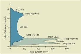 Tidal Range An Overview Sciencedirect Topics