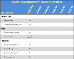How To Compare Social Collaboration Software Vendors